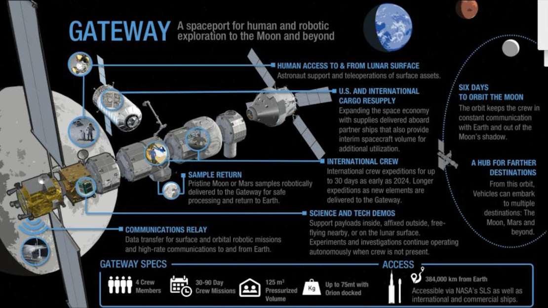 Image of the Lunar Gateway.