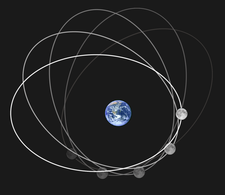 White lines showing the oblong shape of the moon's orbit.