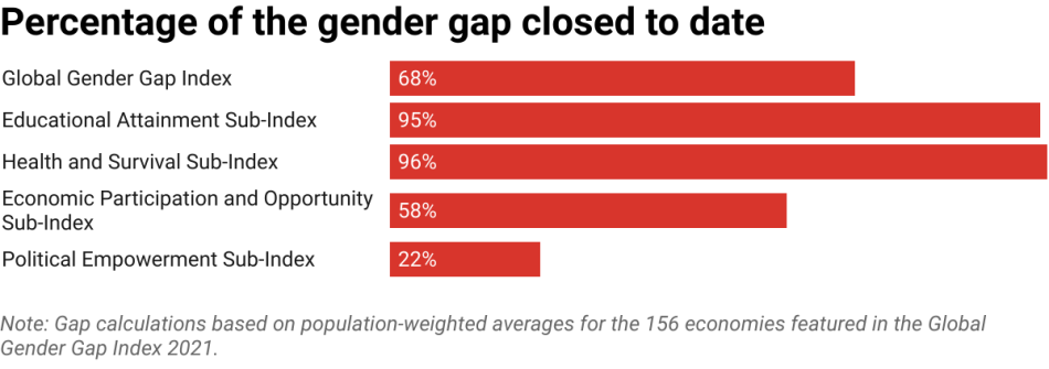 Chart showing overall global gender gap and gaps in sub-categories