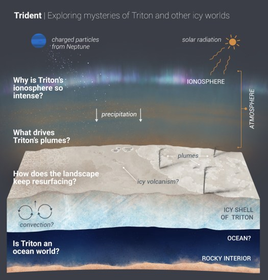 A diagram showing the surface of Triton and what the Trident mission was aiming to do.