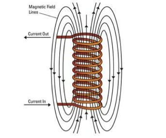 medium resolution of electricity flowing through a wound up coil produces this kind of magnetic field photo modified by xx from los alamos national lab