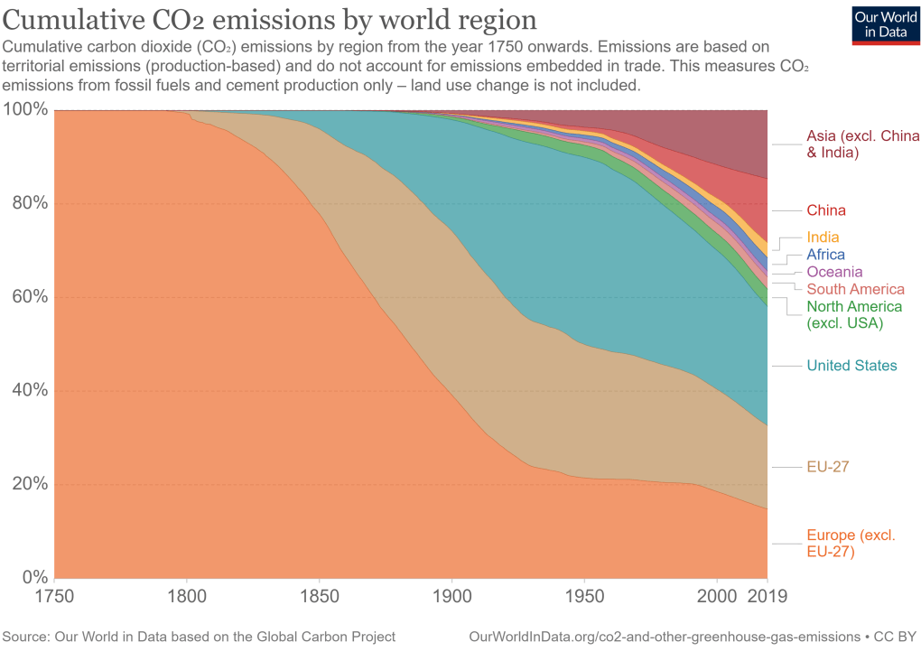 Area chart showing how the share of emissions from each continent has changed over time.