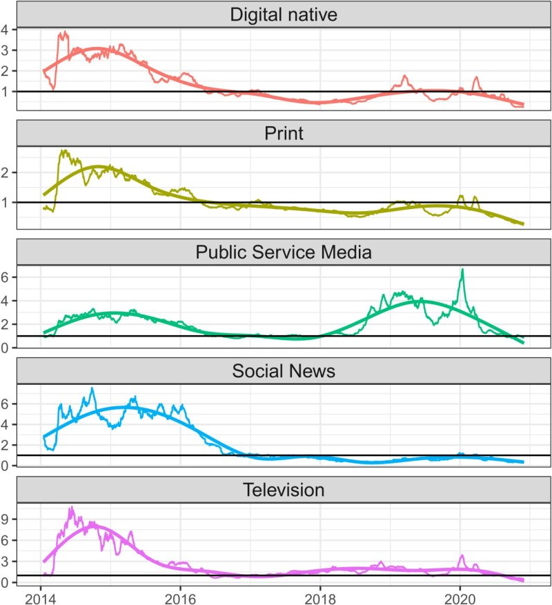 Trendline of Facebook Shares for Australian News Outlets by Category