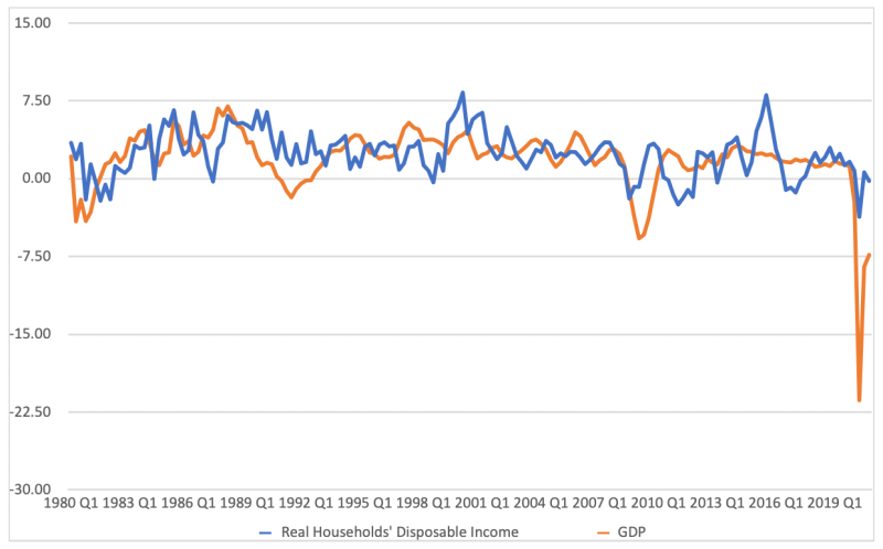 Graph plotting real household income and GDP over time