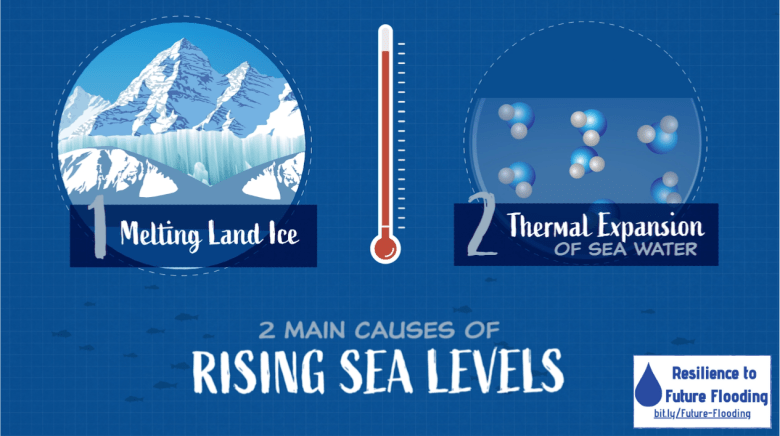 Illustration of two sources of sea level rise