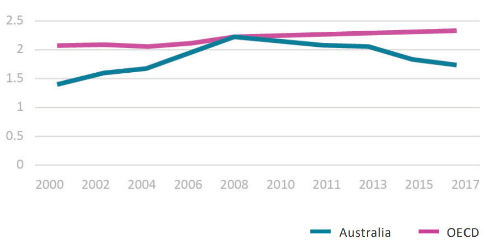 Ausralia private-sector spending on R&D as a percentage of GDP, compared with the OECD average.