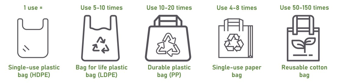 The number of times different kinds of bags should be used for equivalent environmental impacts (relative to a single-use plastic bag).