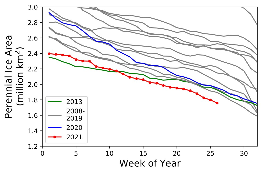 A line graph depicting perennial ice area with 2021 being the lowest line.