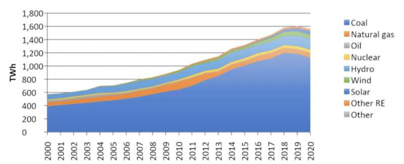 Graph of electricity generation in India over time