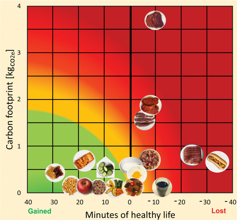 Relative positions of select foods on a carbon footprint versus nutritional health map