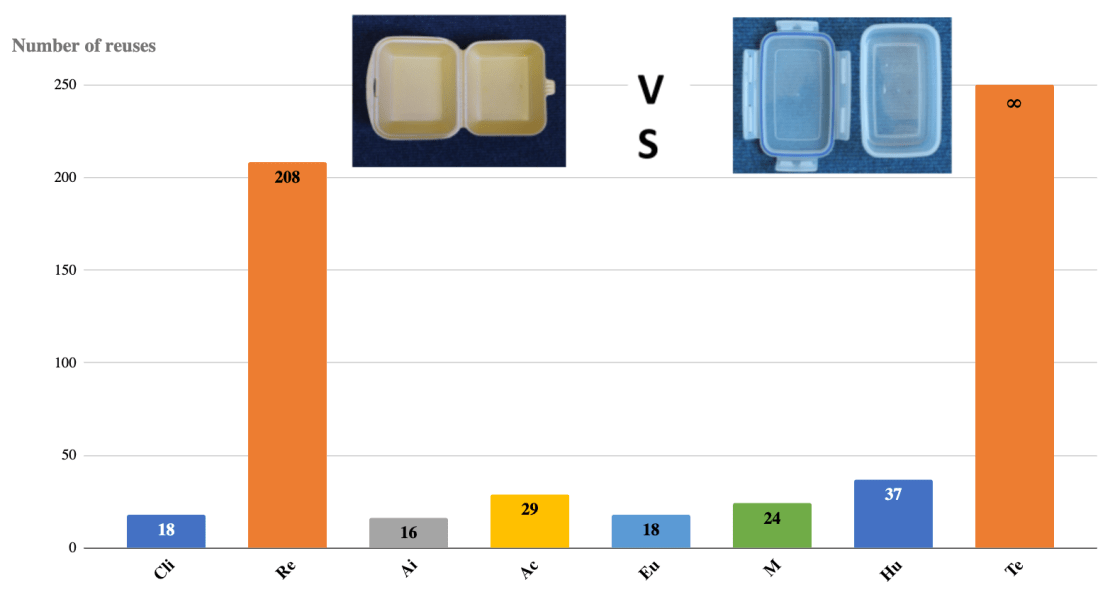 Graph displaying  number of container reuses required to offset the effects of different negative climate effects