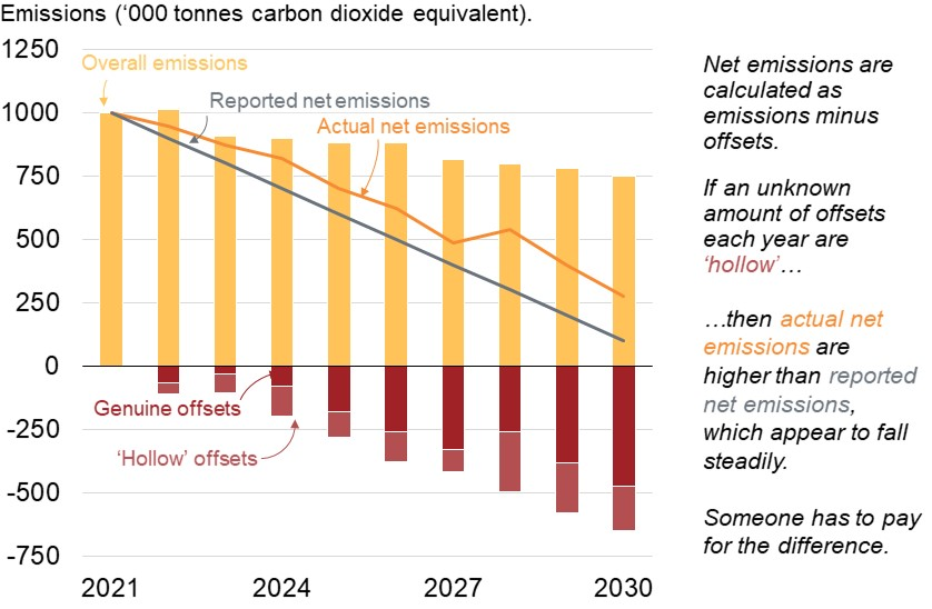 Chart showing difference between reported and actual net emissions when hollow credits are used for offsetting