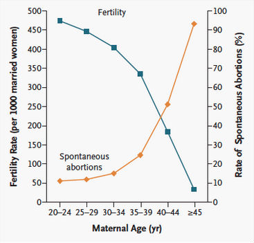Fertility and miscarriage rates as  function of maternal age linda heffner et al nejm also hard evidence does really  drop off cliff at rh theconversation