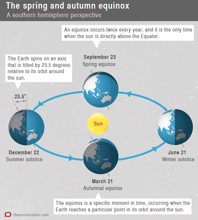 at the equinox neither the north pole or the south pole is tilted towards the sun remember it s the mid point  [ 1000 x 1108 Pixel ]