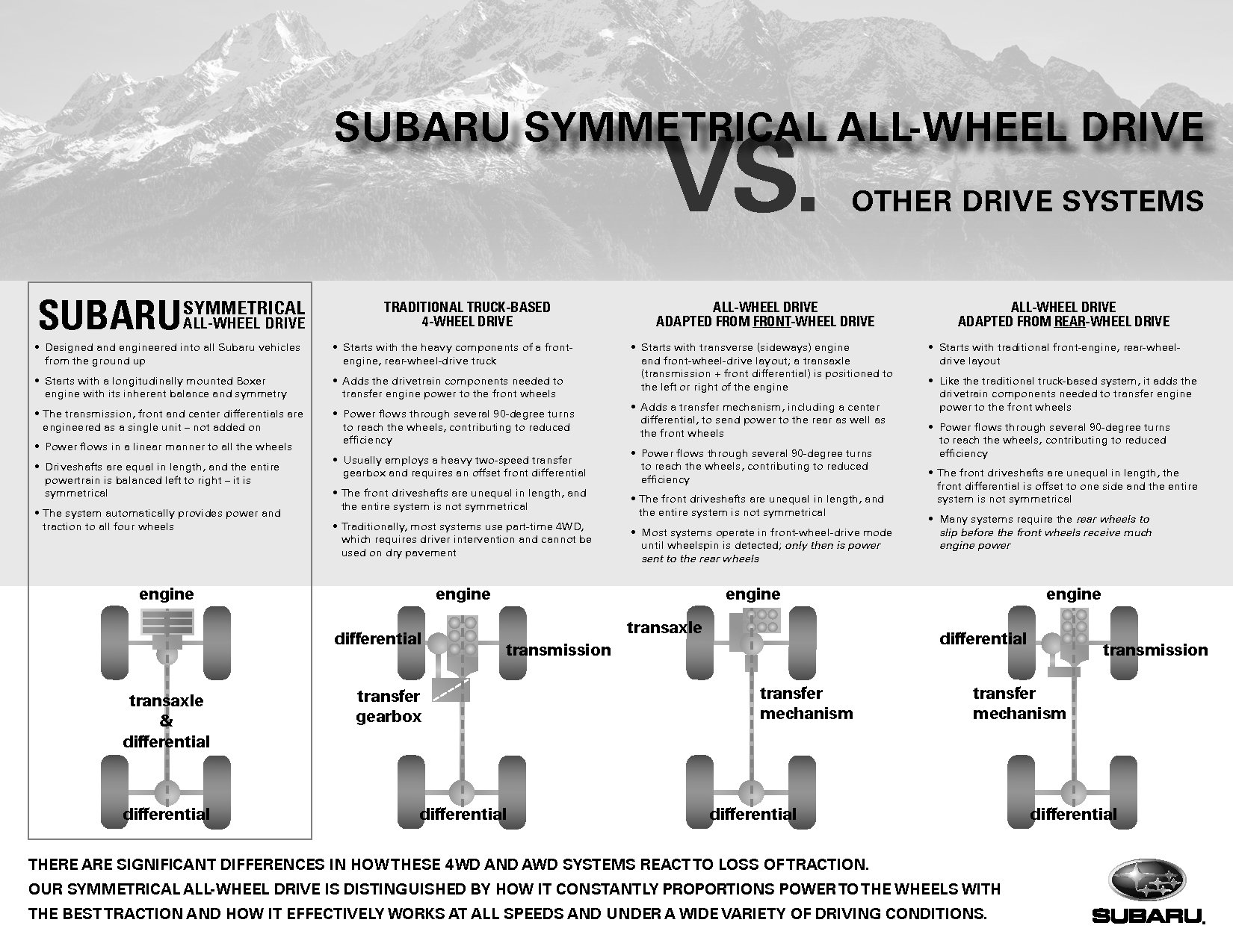 hight resolution of subaru awd comparison courtesy of subaru