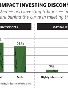 Investors interested in impact investing but advisors reluctant also the growing influence of thinkadvisor rh