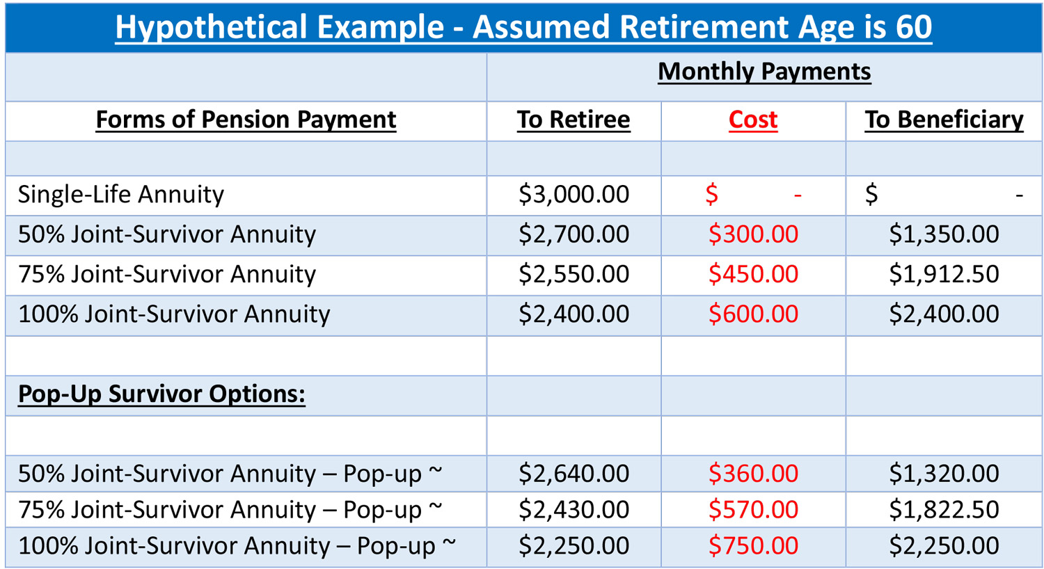 Pension Plan Annuity Elections Another Retirement