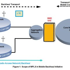 3g Network Architecture Diagram Dsc Wiring Mobile Backhaul Networks The Next Generation
