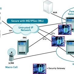 3g Network Architecture Diagram Clarion Car Stereo Wiring Small Cell Security How To Protect Traffic On New