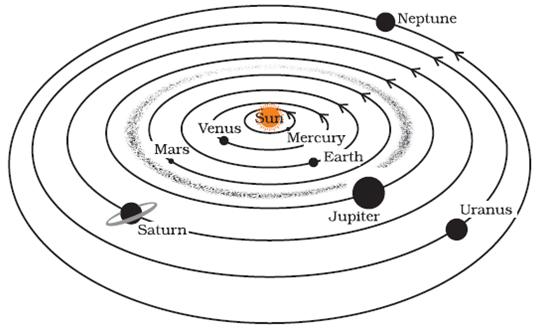 NCERT Solutions for Science CBSE Class 8, Chapter 17 Stars