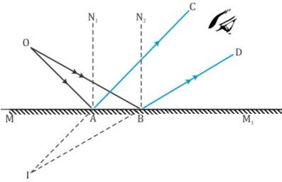 Sureshot Questions, CBSE Class 10 Physics, Reflection of
