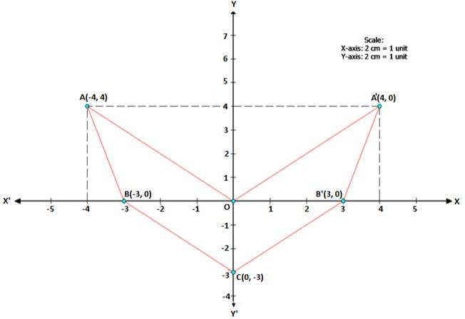 Chapter 12 Reflection (In x-axis, y-axis, x=a, y=a and the
