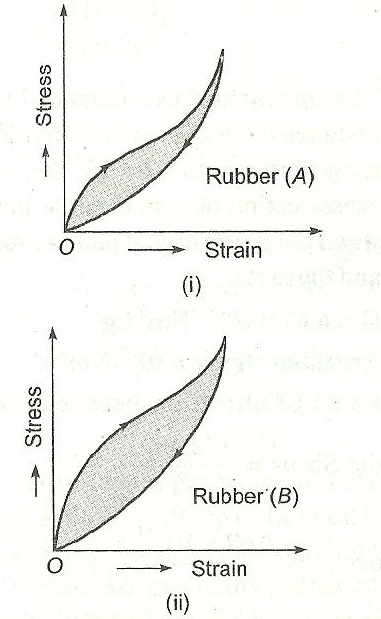 two different types of rubber are found to have the stress