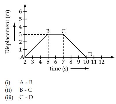 the following displacement time graph shows the positions