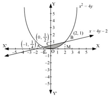 using integration find the area bounded by the curve x2 4y