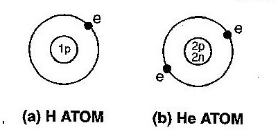 simple atom diagram split air conditioner outdoor unit wiring draw a atomic model for each of the following h b he 1 hydrogen an has proton inside nucleus and electron outside revolving around