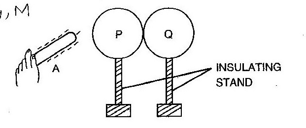 the figure shows a negatively charged ebonite rod a which