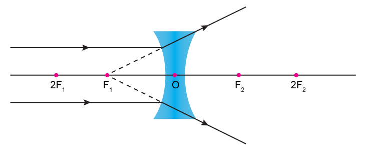 lenses for ray diagram physics pioneer qxe1044 radio what is the of concave lens when object placed at infinity