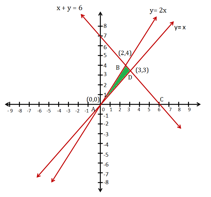 determine graphically the co ordinates of the vertices of