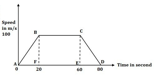 find the average speed of an object whose speed time graph
