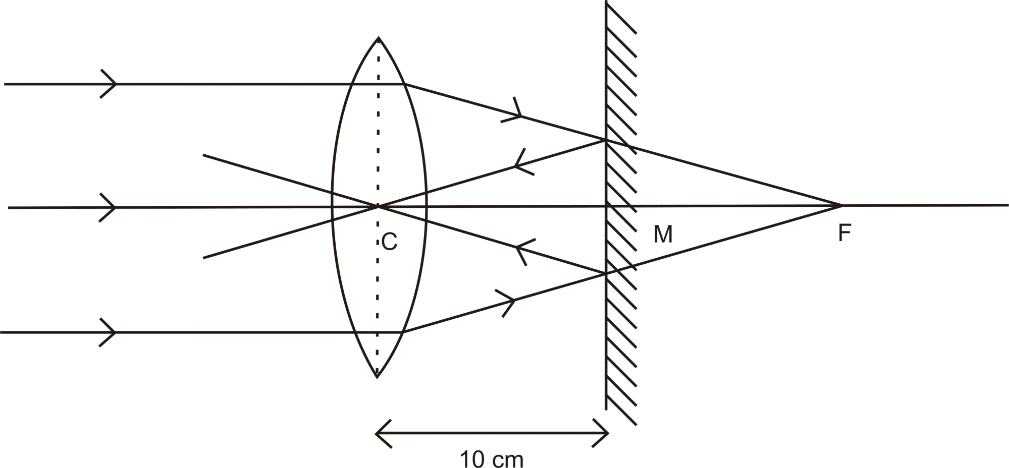 hight resolution of the parallel rays incident on the convex lens converge at the focus f of the lens at the mirror after reflection forms an image at the optical centre of