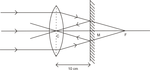 small resolution of the parallel rays incident on the convex lens converge at the focus f of the lens at the mirror after reflection forms an image at the optical centre of