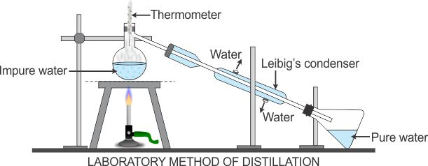 describe an experiment to purify water by distillation