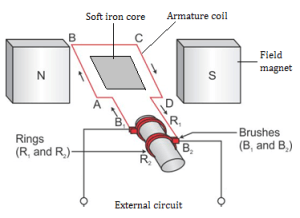 draw well labelled diagram of dc and ac generator kn3oxpjj Physics  TopperLearning