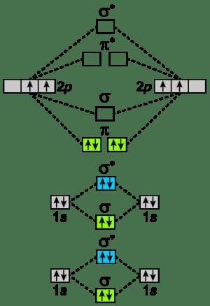 write molecular orbital configuration of c2 predict