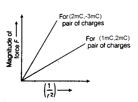 plot a graph showing the variation in coulombs force f