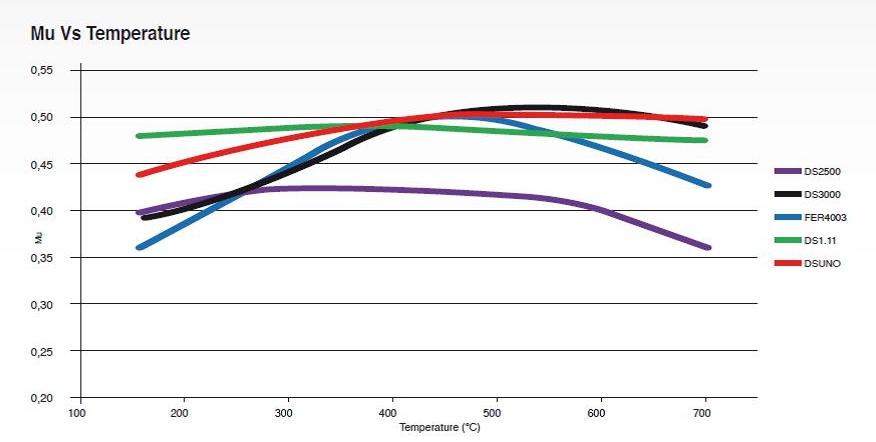 Ferodo brake pads friction graph