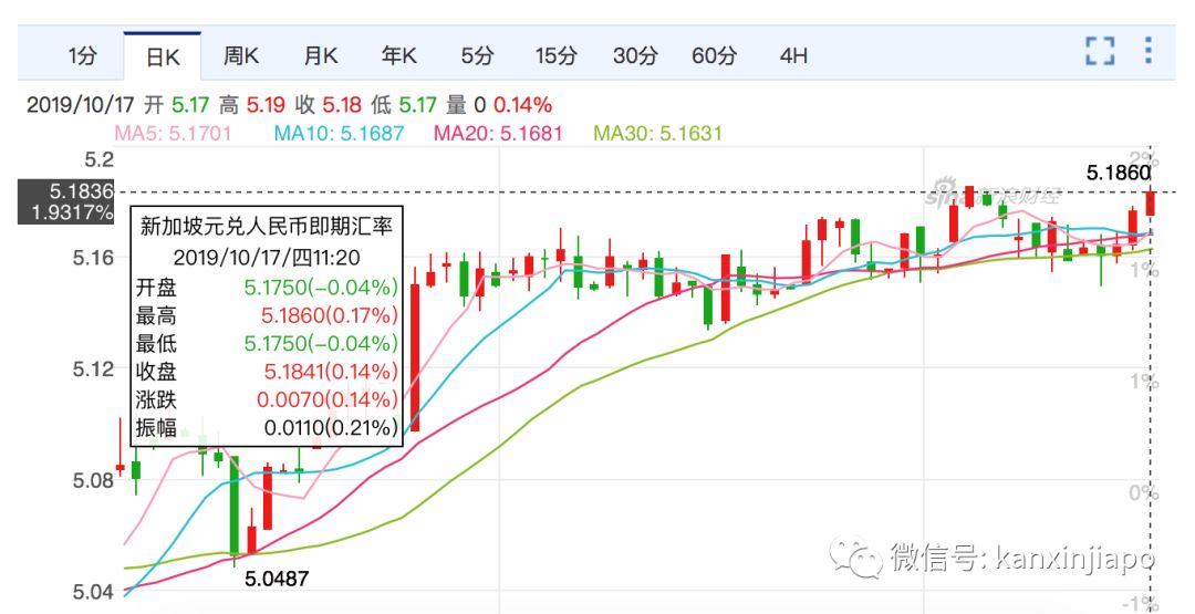 漲漲漲!新幣對人民幣匯率創7年新高! - 新加坡新聞頭條