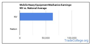 Mobile Heavy Equipment Mechanics In Nevada Trade College