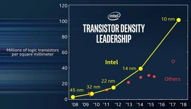 Intel's new 10nm CPUs will be in short supply until 2018