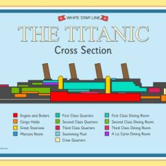Titanic Class Diagram Tankless Water Heater Piping The Cross Section Poster - Titanic, History, Display