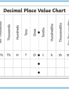 Decimal place value chart worksheet activity sheet also rh twinkl