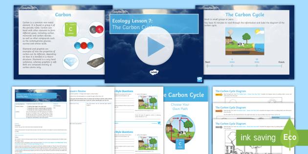 the carbon cycle diagram gcse car headlight bulb new aqa ecology lesson 7