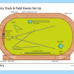 Track And Field Diagram Speaker Selector Switch Wiring Athletics Set Up Guide Athlete Olympics Running Jumping