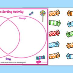 Venn Diagram Sorting Shapes Ion Exchange Softening Sweets Activity Maths Sort