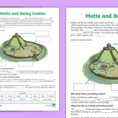 Motte And Bailey Castle Labeled Diagram Conceptual Model Nurse Castles Cloze Differentiated Worksheet / Worksheets